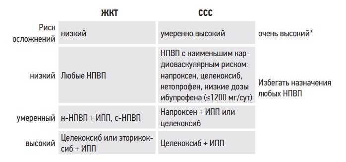 Алгоритм назначения НПВП