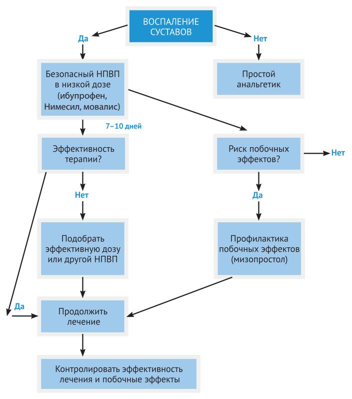 Алгоритм применения НПВП при воспалении суставов