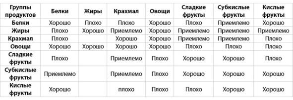 Схема сочетаемости продуктов