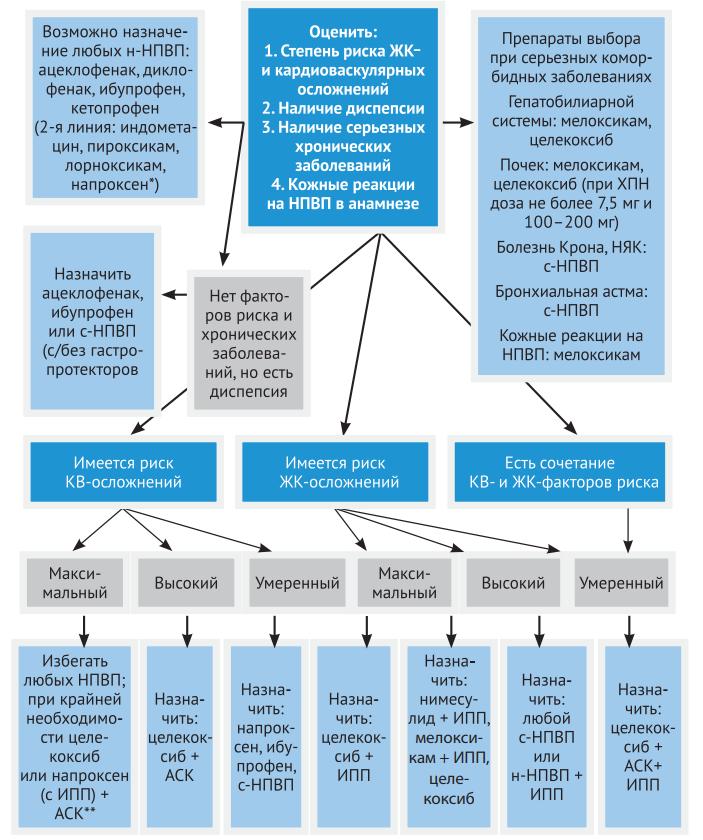Выбор НПВП с учетом риска лекарственных осложнений