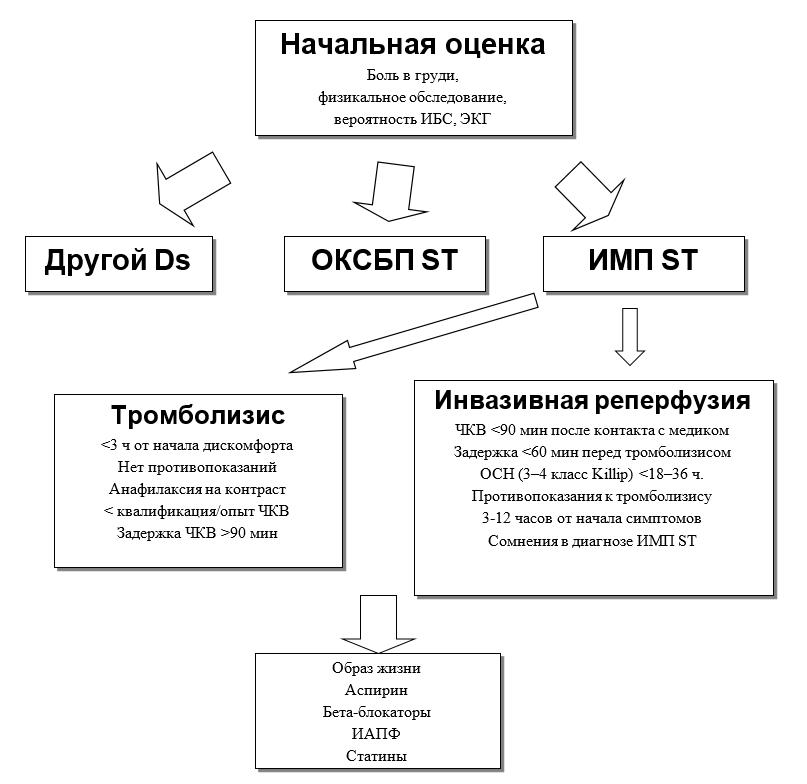 схема лечения при остром коронарном синдроме без подъема ST