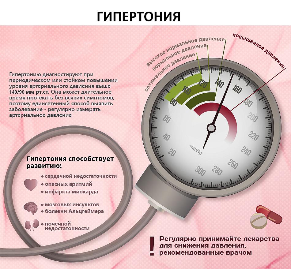 гипертония, высокое давление